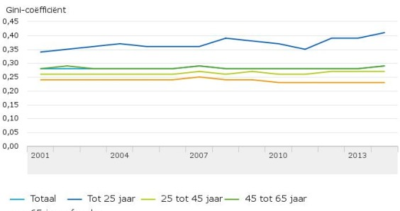 Income gap in the Netherlands is small and stable