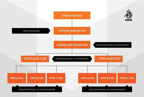 Jupiler league table dutch elcho table - Dutch jupiler league table ...