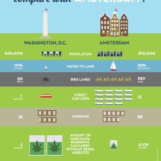 Washington DC has nothing on Amsterdam