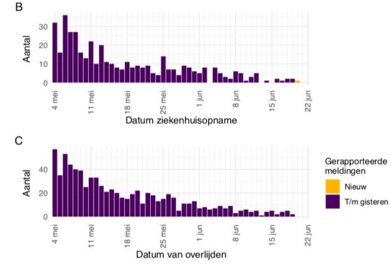 RIVM figures showing dates of hospital admissions and deaths since May 4.