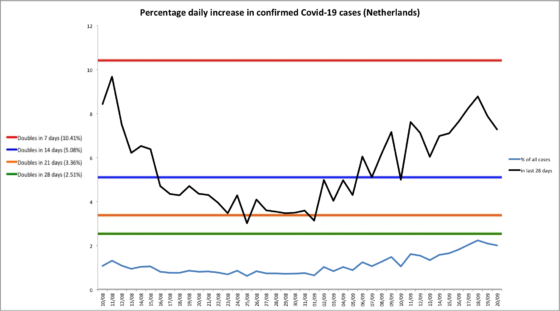 Chart showing infections growing at 8% a day by the end of September, equivalent to doubling every nine days.