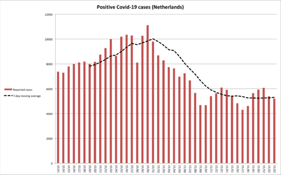 A chart showing coronavirus infections peaking at the start of November, then declining rapidly before levelling off at around 5,300.