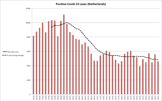 Chart showing daily coronavirus cases in last 6 weeks with 7-day average represented by dashed line