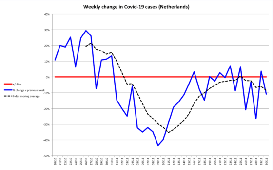 Chart showing weekly change in coronavirus cases with seven-day average as dashed line